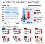 Europe : les bourses européennes en net recul après l'emploi aux usa