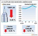 Wall street : pénalisée par les chiffres de l'emploi, wall st. finit en baisse