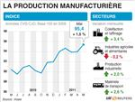 Net rebond de la production industrielle en mai