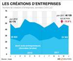 Net recul des créations d'entreprises en juin
