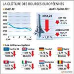 Europe : les bourses européennes terminent en baisse, paris perd 1,11%
