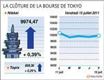 Tokyo : la bourse de tokyo finit en hausse, le nikkei gagne 0,39%