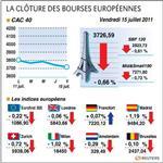 Europe : la plupart des bourses européennes terminent en baisse