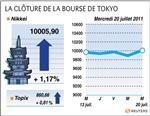 Tokyo : tokyo finit au-delà de 10.000 points dans le sillage de new york
