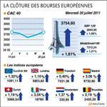Les bourses européennes finissent en hausse, le cac prend 1,61%