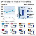 Europe : les marchés anticipent un règlement de la crise grecques
