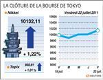 Tokyo : la bourse de tokyo gagne 1,22% à la clôture