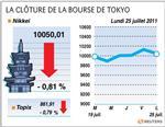 Tokyo : la bourse de tokyo perd 0,81% à la clôture