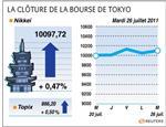 Tokyo : la bourse de tokyo finit en hausse avec les résultats de canon