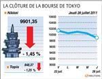 Tokyo : la bourse de tokyo finit en baisse 1,45%
