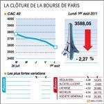 La bourse de paris chute momentanément sous 3.600 points