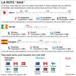 Moody's confirme la note aaa des etats-unis, pourrait la baisser