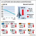 Nouveau recul des bourses européennes, le cac sous 3.500 points