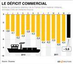 Le déficit commercial se replie à 5,6 milliards d'euros en juin
