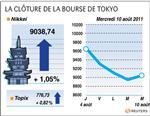 Tokyo : la bourse de tokyo finit sur un rebond de 1% grâce à la fed