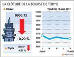 Tokyo : la bourse de tokyo finit en baisse après une semaine fébrile