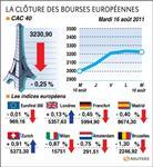 Europe : les bourses européennes ont clôturé en baisse