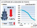 Tokyo : la bourse de tokyo finit en repli, touche un plus bas de 5 mois
