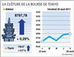 Tokyo : la bourse de tokyo finit en légère hausse, attend la fed