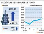 Tokyo : la bourse de tokyo finit en petite hausse après le choix de noda