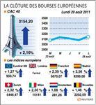 Europe : net rebond des bourses européennes dans des volumes étroits