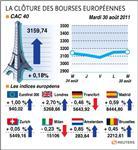 Europe : les bourses en europe attentistes avec des indicateurs décevants