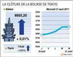 Tokyo : tokyo finit stable, la fed suscite de fortes attentes