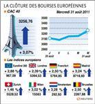 Les bourses européennes ferment en hausse, lourde chute en août