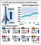 Europe : les bourses en europe soutenues par un indice us rassurant
