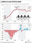Coup d'arrêt aux créations d'emploi aux etats-unis en août