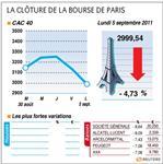 Le cac 40 clôture sous les 3000 points, lourdes pertes en europe