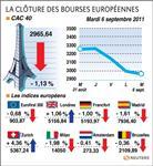 Europe : les marchés européens baissent encore, craintes sur la grèce