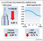 Wall street : la question de la dette fait reculer wall street