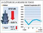 La bourse de tokyo finit en baisse de 0,63%