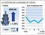 Tokyo finit en hausse de 1,76%, rassurée sur l'europe