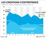Rebond de 7,5% des créations d'entreprises en août