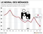 L'indice de confiance des ménages français en berne