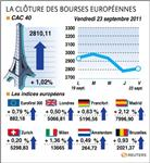 Europe : les bourses d'europe finissent en hausse, grâce aux banques