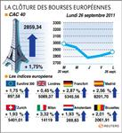 Europe : les bourses européennes ont réduit leurs gains en fin de séance