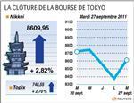 Tokyo : rebond à la bourse de tokyo, qui finit en hausse de 2,82%