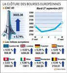 Europe : les bourses européennes clôturent en forte hausse