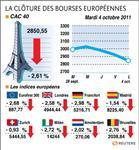 Net repli des marchés européens, crainte d'un défaut de la grèce