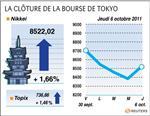 Tokyo : la bourse de tokyo rebondit de plus de 1% en clôture