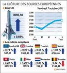 Europe : paris et les bourses européennes finissent en hausse