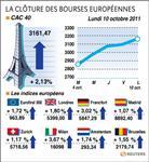Europe : paris et les bourses européennes clôturent en nette hausse