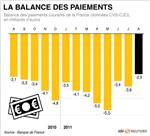 Les comptes courants en déficit de 2,9 milliards d'euros en août