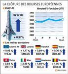 Europe : les bourses européennes finissent en hausse