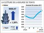 Tokyo : la bourse de tokyo finit à un plus haut de deux mois