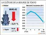 Tokyo : la bourse de tokyo finit en baisse de 2,21%