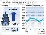 Tokyo : la bourse de tokyo finit en hausse, olympus plonge encore